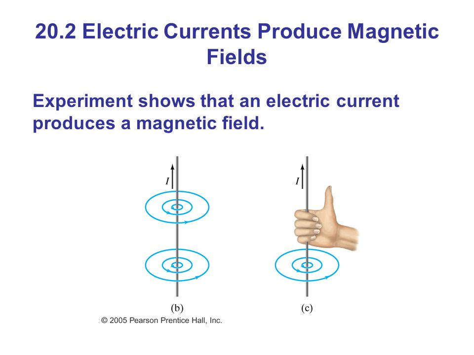 20.2 Electric Currents Produce Magnetic Fields Experiment shows that an electric current produces a magnetic field.