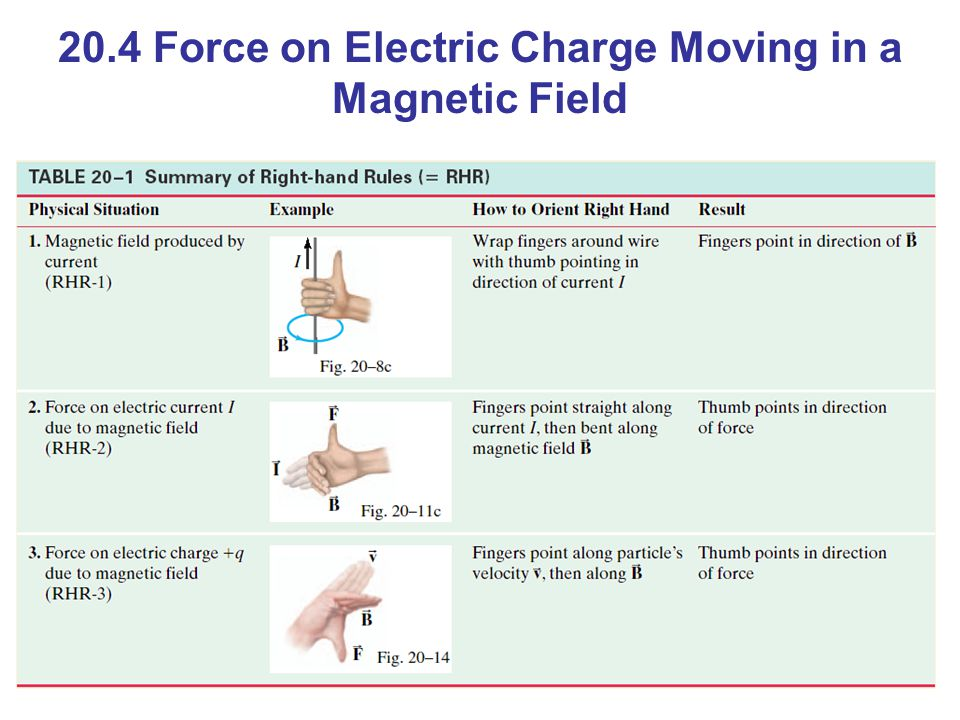 20.4 Force on Electric Charge Moving in a Magnetic Field
