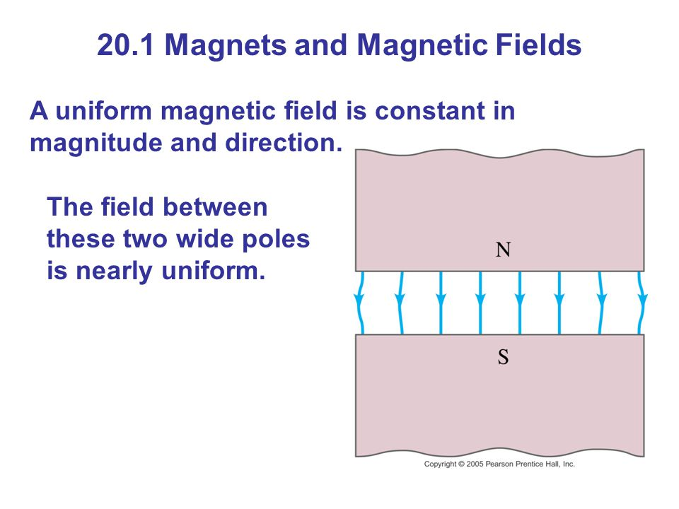 20.1 Magnets and Magnetic Fields A uniform magnetic field is constant in magnitude and direction.