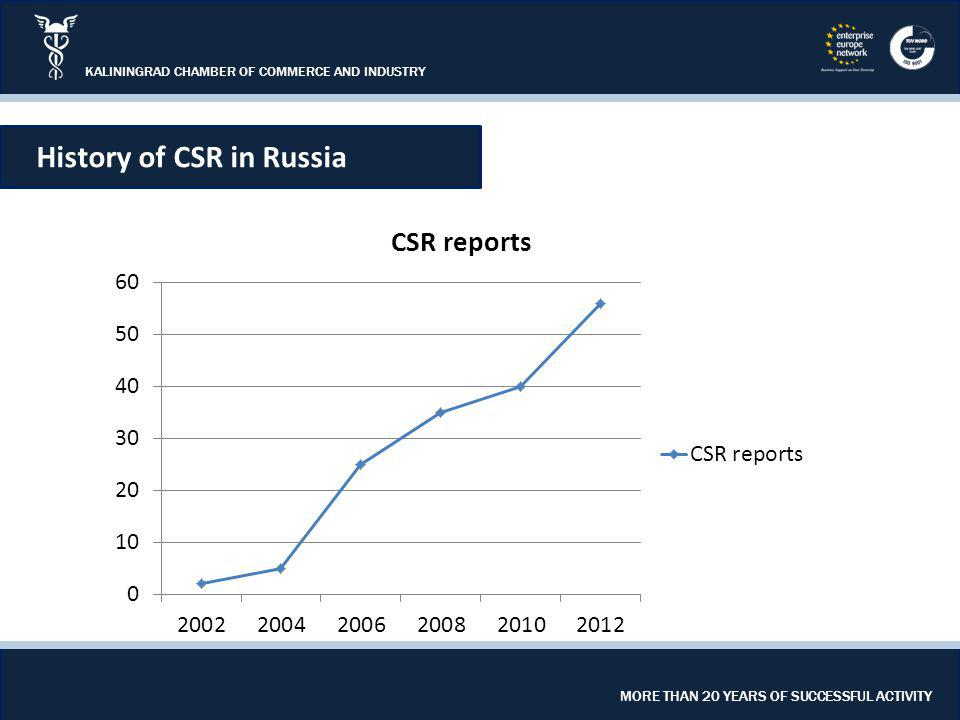 KALININGRAD CHAMBER OF COMMERCE AND INDUSTRY MORE THAN 20 YEARS OF SUCCESSFUL ACTIVITY History of CSR in Russia