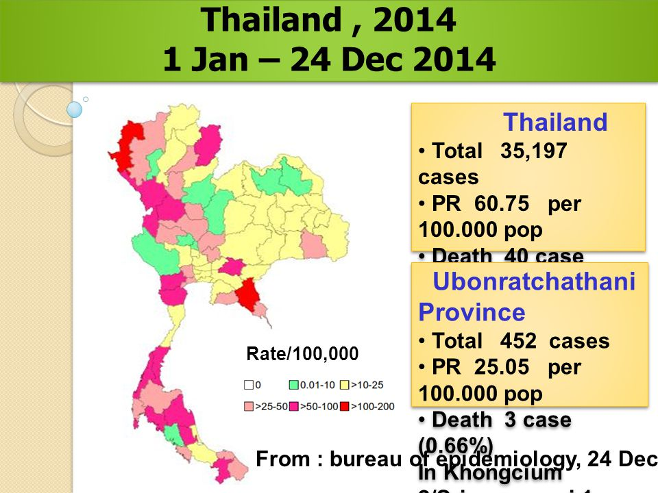 From : bureau of epidemiology, 24 Dec 2014 Prevalence rate of DF/DHF/DSS in Thailand, 2014 1 Jan – 24 Dec 2014 Prevalence rate of DF/DHF/DSS in Thailand, 2014 1 Jan – 24 Dec 2014 Thailand Total 35,197 cases PR 60.75 per 100.000 pop Death 40 case (0.01%) Thailand Total 35,197 cases PR 60.75 per 100.000 pop Death 40 case (0.01%) Ubonratchathani Province Total 452 cases PR 25.05 per 100.000 pop Death 3 case (0.66%) In Khongcium 2/Srimuangmai 1 Ubonratchathani Province Total 452 cases PR 25.05 per 100.000 pop Death 3 case (0.66%) In Khongcium 2/Srimuangmai 1 Rate/100,000