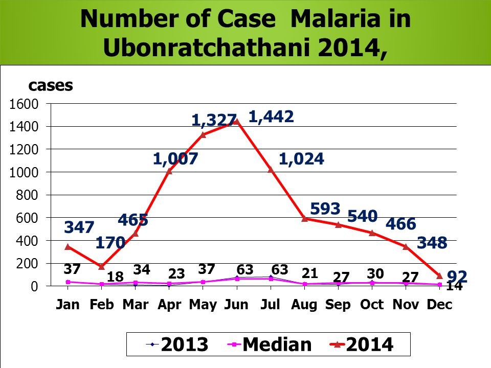 Number of Case Malaria in Ubonratchathani 2014, 2013 and Median 2009-2013,by month Number of Case Malaria in Ubonratchathani 2014, 2013 and Median 2009-2013,by month