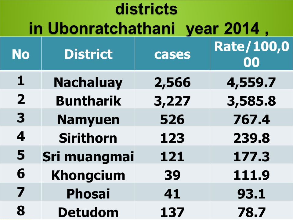 The top malaria prevalence by districts in Ubonratchathani year 2014, in Ubonratchathani year 2014, The top malaria prevalence by districts in Ubonratchathani year 2014, in Ubonratchathani year 2014, NoDistrictcases Rate/100,0 00 1 Nachaluay2,5664,559.7 2 Buntharik3,2273,585.8 3 Namyuen526767.4 4 Sirithorn123239.8 5 Sri muangmai121177.3 6 Khongcium39111.9 7 Phosai4193.1 8 Detudom13778.7