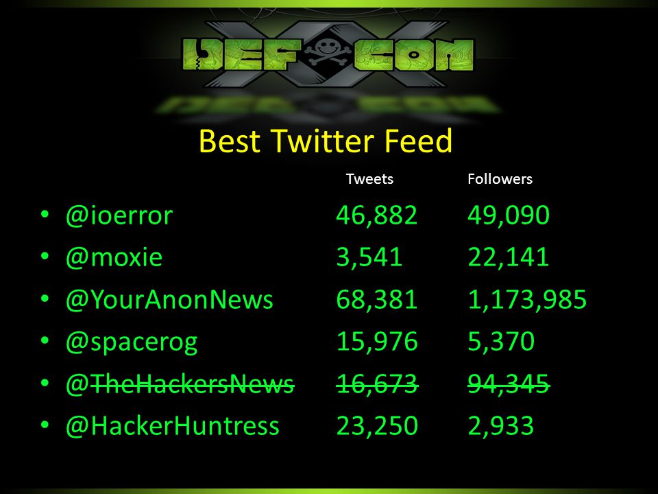 @ioerror46,88249,090 @moxie3,54122,141 @YourAnonNews68,3811,173,985 @spacerog15,9765,370 @TheHackersNews16,67394,345 @HackerHuntress23,2502,933 Best Twitter Feed TweetsFollowers