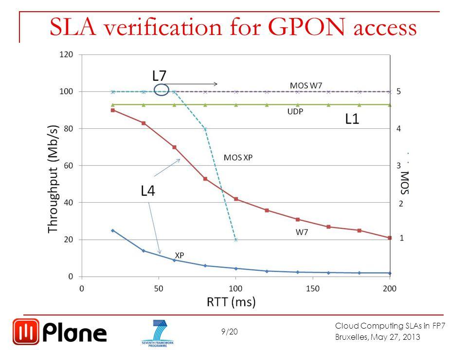 10/20 Cloud Computing SLAs in FP7 Bruxelles, May 27, 2013 SLA for broadband mobile: You Tube (360p) vs HSPA throughput SLA L7 SLA L1 Field trial with 3G-HSPA dongle.