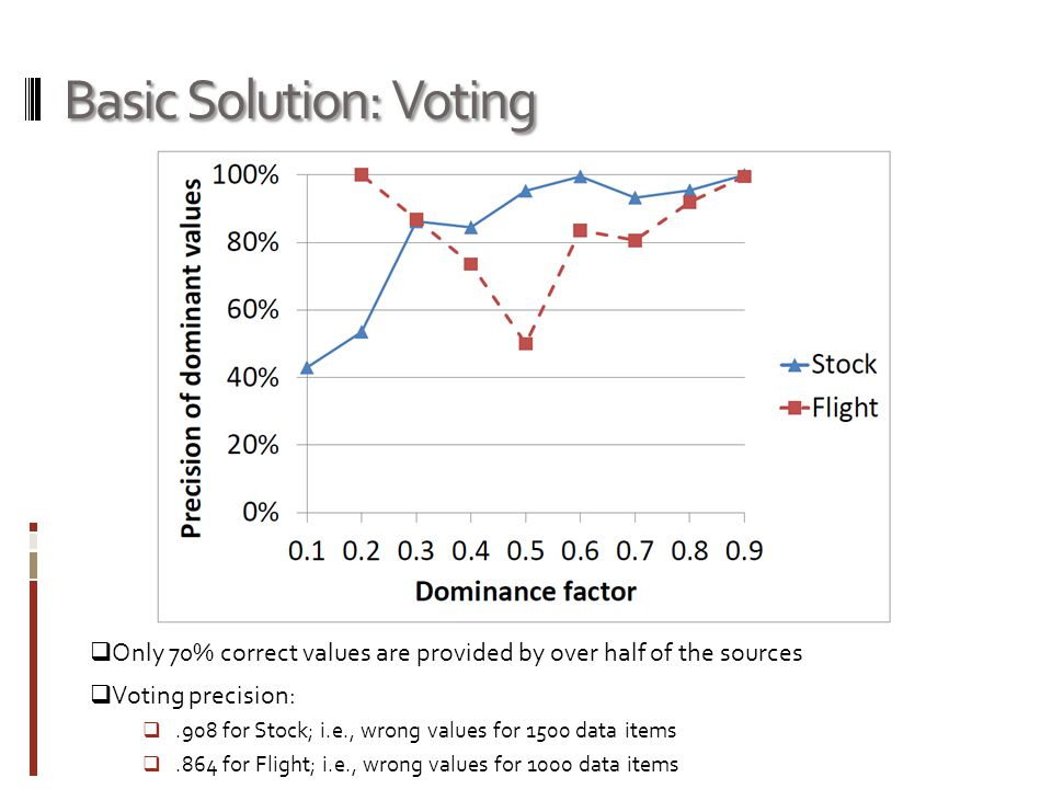 Basic Solution: Voting  Only 70% correct values are provided by over half of the sources  Voting precision: .908 for Stock; i.e., wrong values for 1500 data items .864 for Flight; i.e., wrong values for 1000 data items