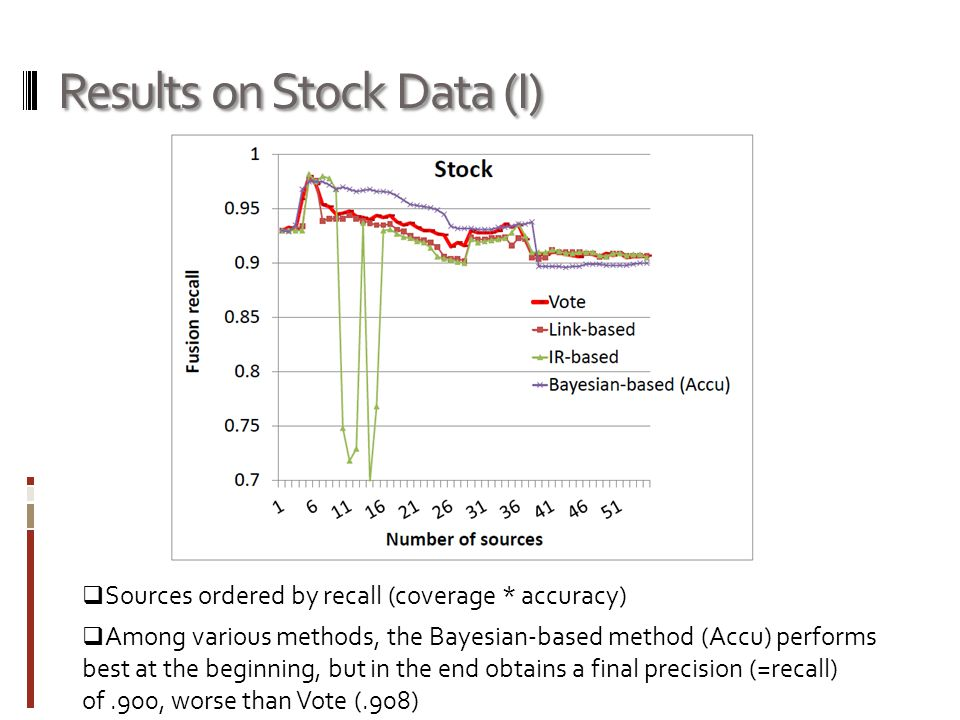 Results on Stock Data (I)  Sources ordered by recall (coverage * accuracy)  Among various methods, the Bayesian-based method (Accu) performs best at the beginning, but in the end obtains a final precision (=recall) of.900, worse than Vote (.908)