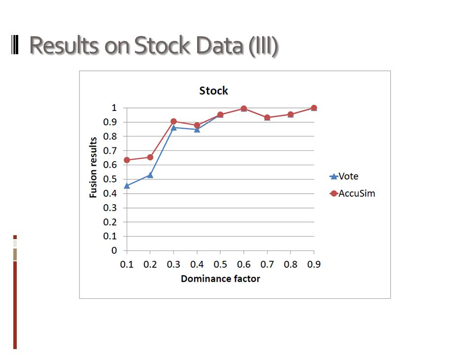 Results on Stock Data (III)