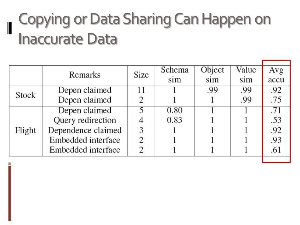 Copying or Data Sharing Can Happen on Inaccurate Data