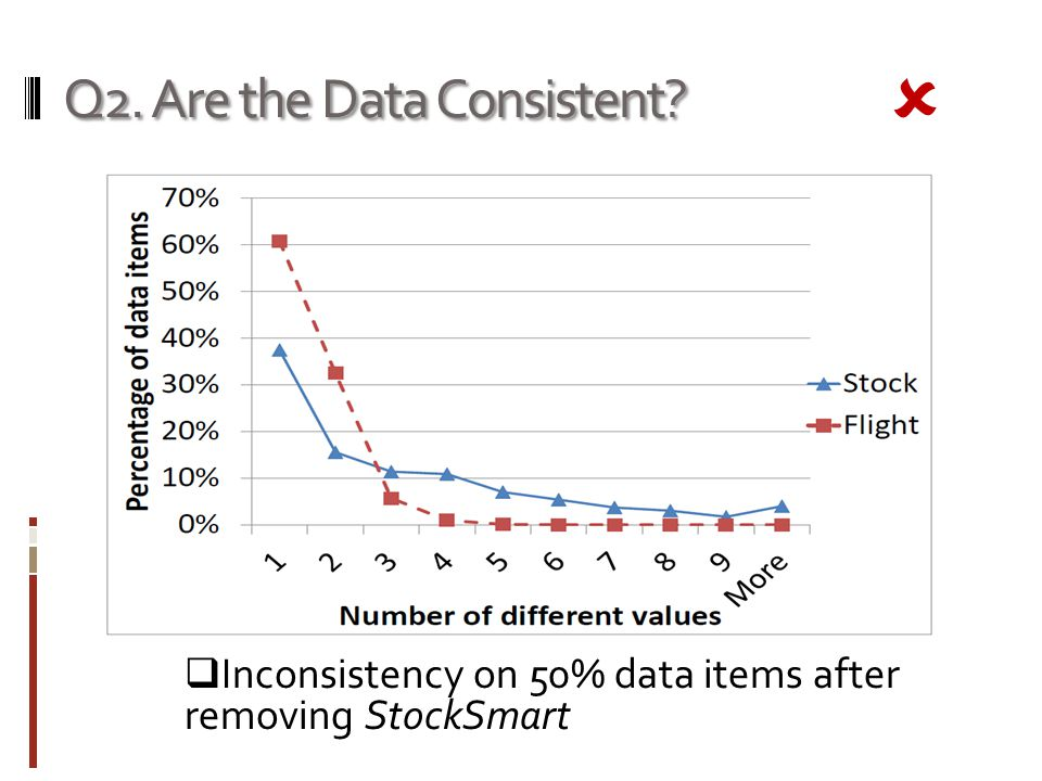 Q2. Are the Data Consistent  Inconsistency on 50% data items after removing StockSmart 