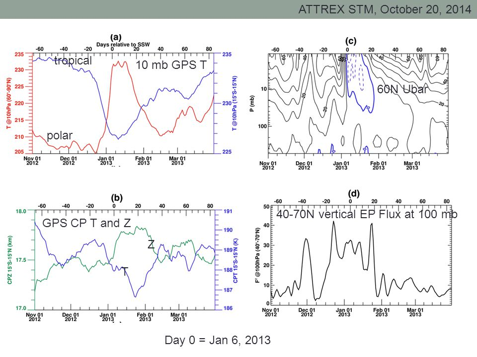 ATTREX STM, October 20, 2014 60N Ubar 40-70N vertical EP Flux at 100 mb 10 mb GPS T polar tropical GPS CP T and Z T Z Day 0 = Jan 6, 2013