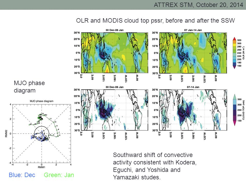 ATTREX STM, October 20, 2014 OLR and MODIS cloud top pssr, before and after the SSW MJO phase diagram Blue: Dec Green: Jan Southward shift of convective activity consistent with Kodera, Eguchi, and Yoshida and Yamazaki studes.