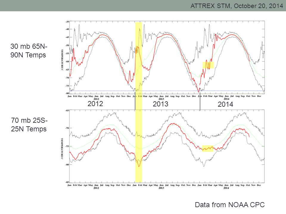 ATTREX STM, October 20, 2014 Data from NOAA CPC 30 mb 65N- 90N Temps 70 mb 25S- 25N Temps 2012 2013 2014