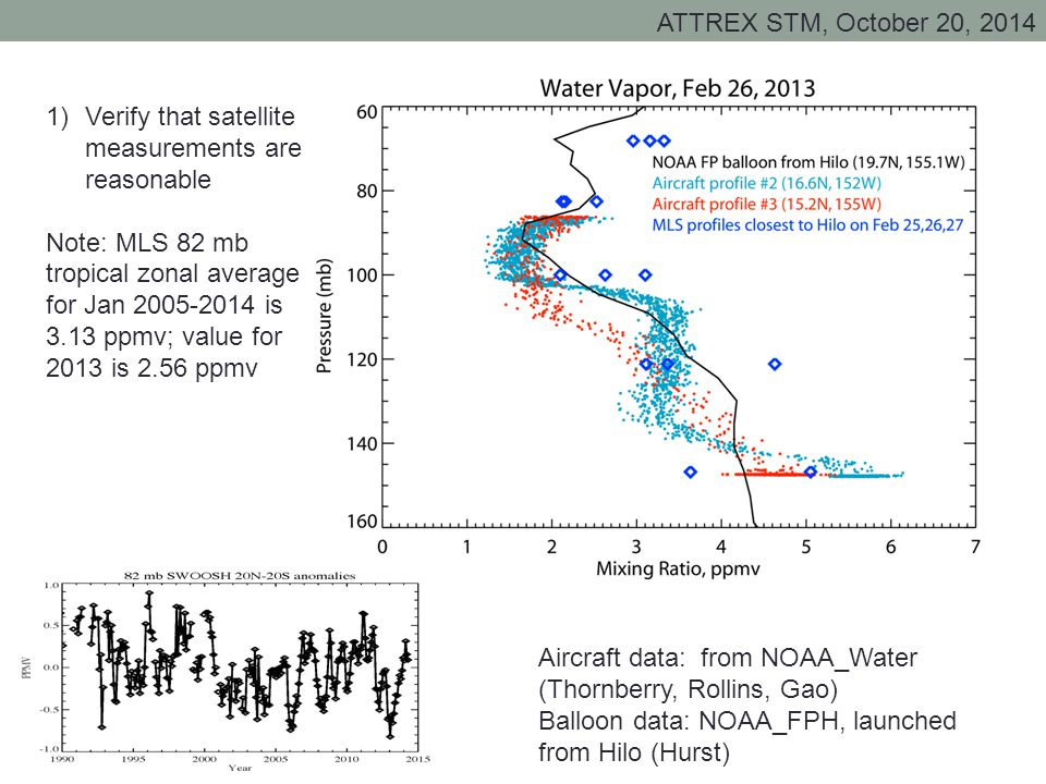 Aircraft data: from NOAA_Water (Thornberry, Rollins, Gao) Balloon data: NOAA_FPH, launched from Hilo (Hurst) 1)Verify that satellite measurements are reasonable Note: MLS 82 mb tropical zonal average for Jan 2005-2014 is 3.13 ppmv; value for 2013 is 2.56 ppmv