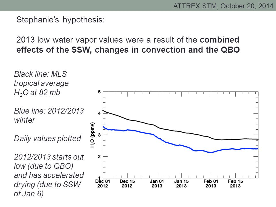 ATTREX STM, October 20, 2014 Stephanie's hypothesis: 2013 low water vapor values were a result of the combined effects of the SSW, changes in convection and the QBO Black line: MLS tropical average H 2 O at 82 mb Blue line: 2012/2013 winter Daily values plotted 2012/2013 starts out low (due to QBO) and has accelerated drying (due to SSW of Jan 6)