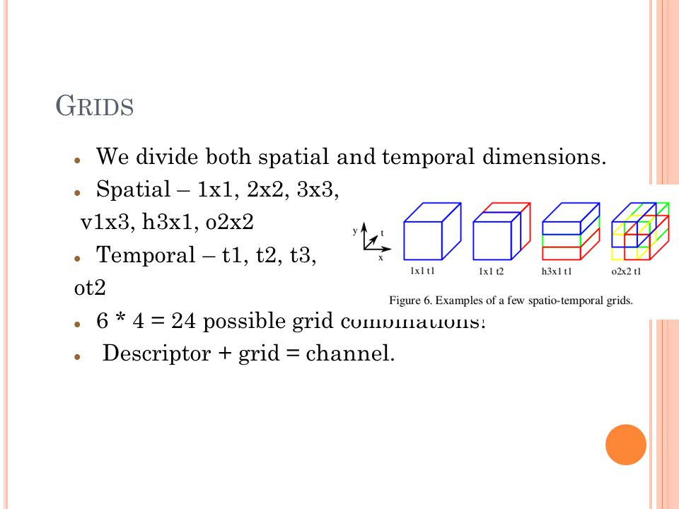 G RIDS We divide both spatial and temporal dimensions.