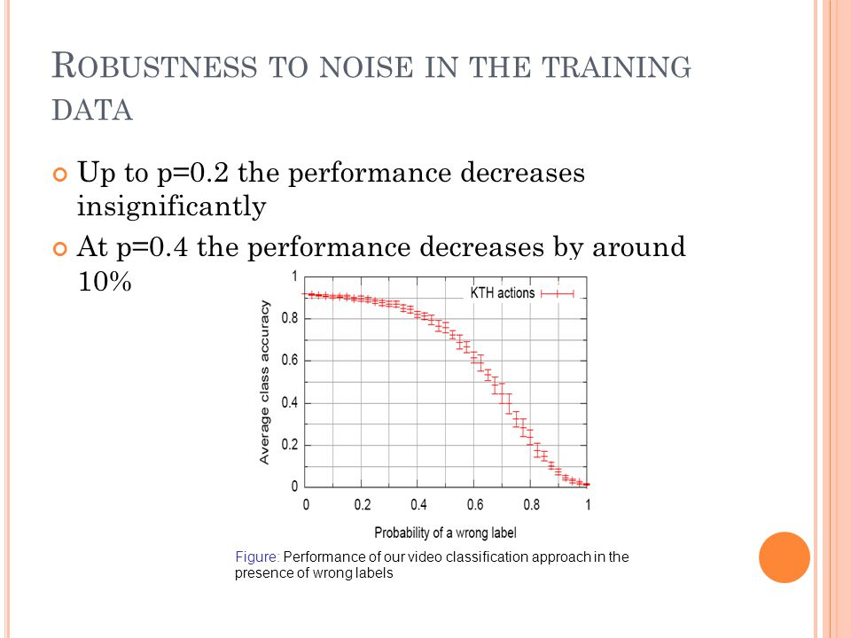 R OBUSTNESS TO NOISE IN THE TRAINING DATA Up to p=0.2 the performance decreases insignificantly At p=0.4 the performance decreases by around 10% Figure: Performance of our video classification approach in the presence of wrong labels