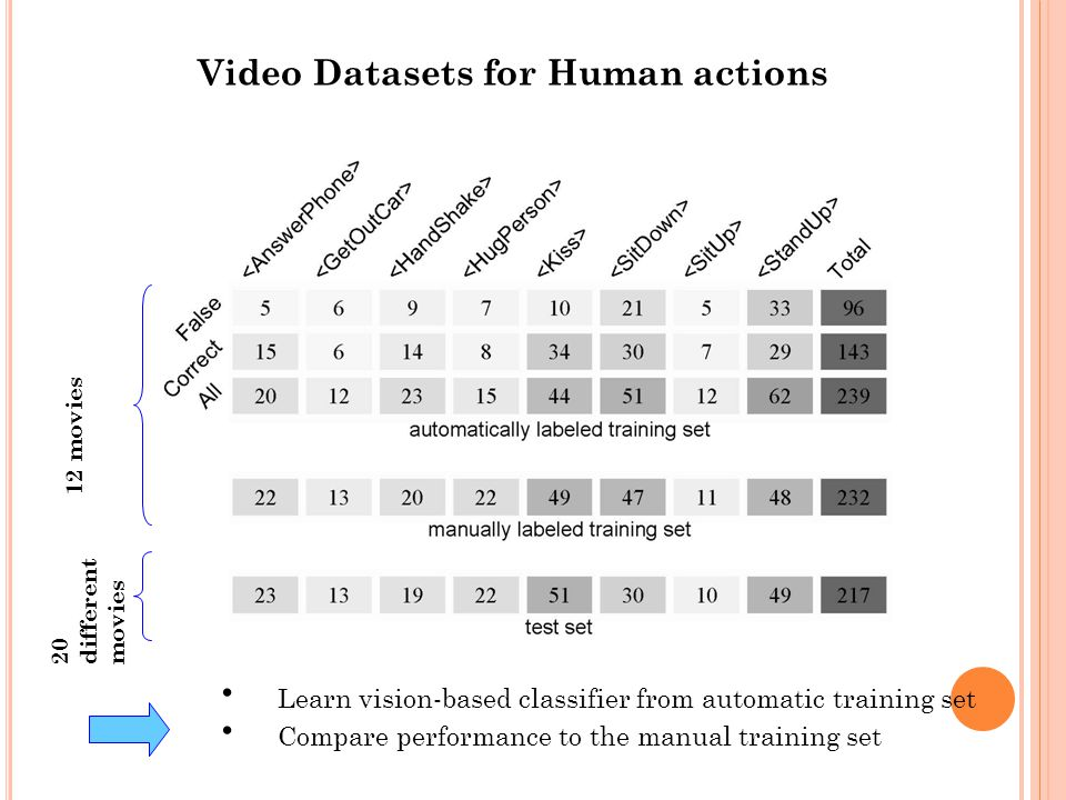 Video Datasets for Human actions 12 movies 20 different movies Learn vision-based classifier from automatic training set Compare performance to the manual training set