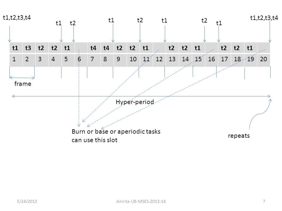 t1t3t2 t1t4 t2 t1t2 t1t2 t1 1234567891011121314151617181920 t1,t2,t3,t4 frame Hyper-period t1t2 t1t2 t1 t2 t1 t1,t2,t3,t4 repeats Burn or base or aper