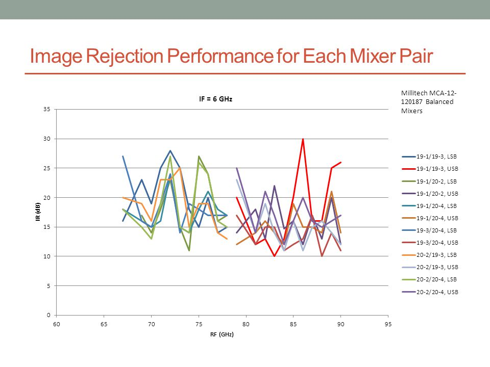 Image Rejection Performance for Each Mixer Pair