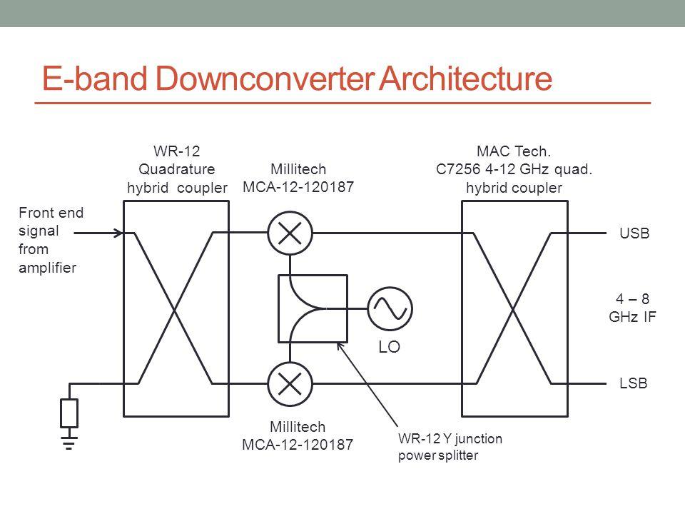 E-band Downconverter Architecture WR-12 Quadrature hybrid coupler Millitech MCA-12-120187 Millitech MCA-12-120187 MAC Tech.