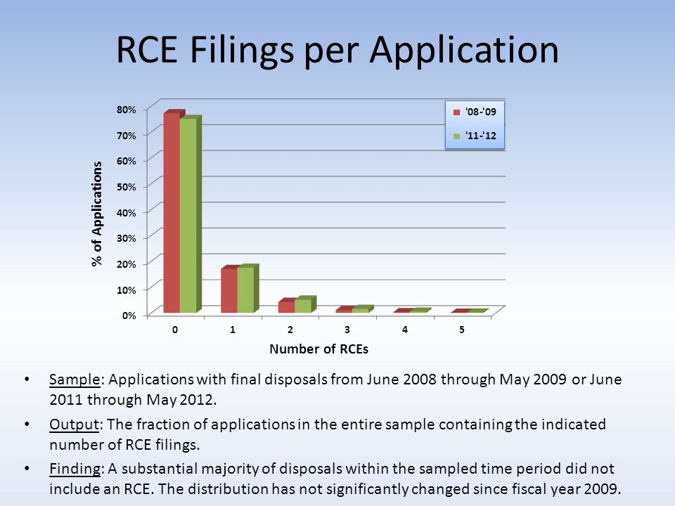 RCE Filings per Application Sample: Applications with final disposals from June 2008 through May 2009 or June 2011 through May 2012.