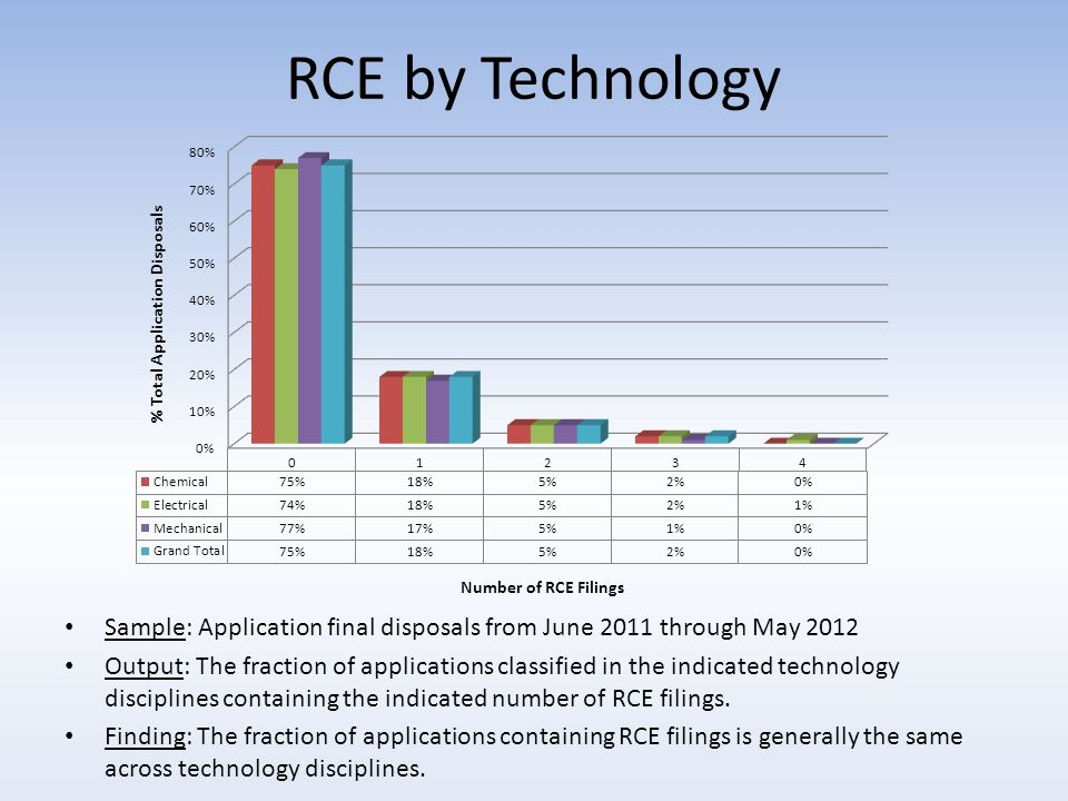 RCE by Technology Sample: Application final disposals from June 2011 through May 2012 Output: The fraction of applications classified in the indicated technology disciplines containing the indicated number of RCE filings.