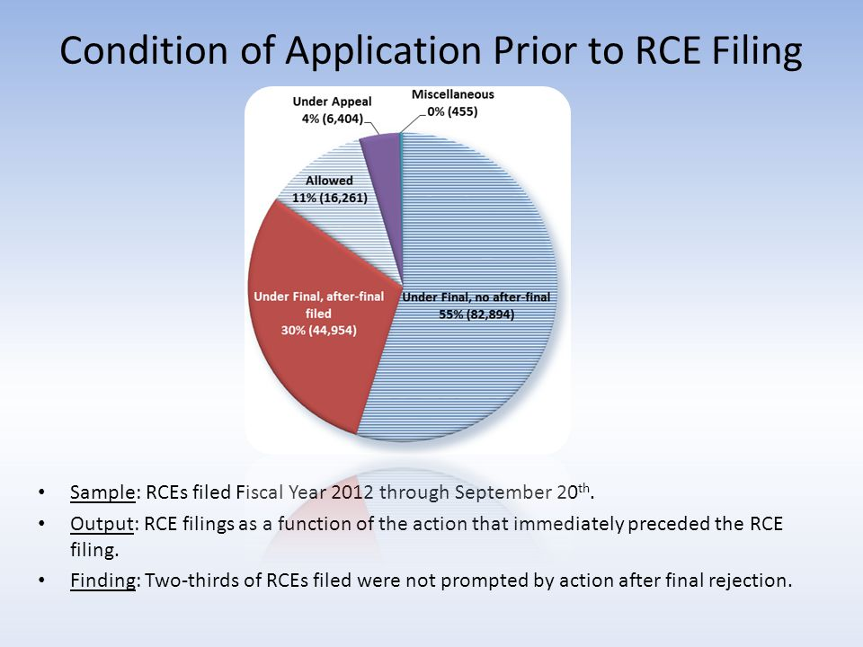 Condition of Application Prior to RCE Filing Sample: RCEs filed Fiscal Year 2012 through September 20 th.