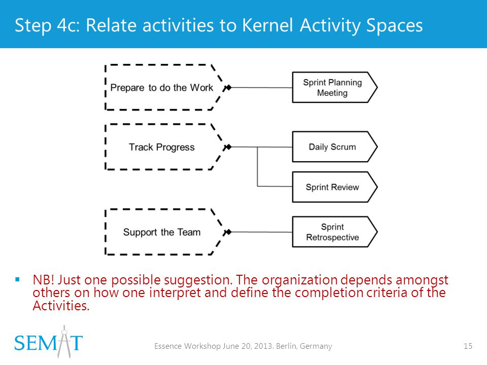 Step 4c: Relate activities to Kernel Activity Spaces  NB.