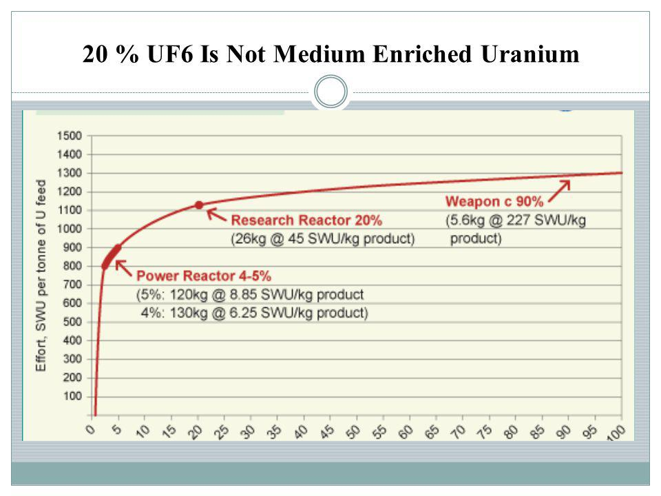 20 % UF6 Is Not Medium Enriched Uranium