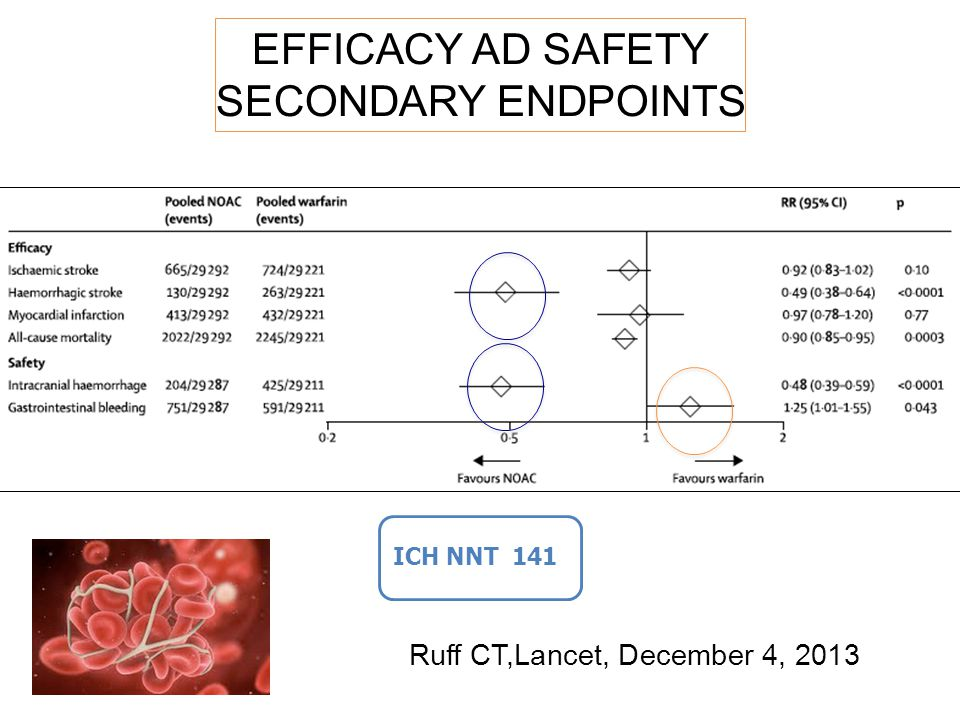 EFFICACY AD SAFETY SECONDARY ENDPOINTS ICH NNT 141 Ruff CT,Lancet, December 4, 2013