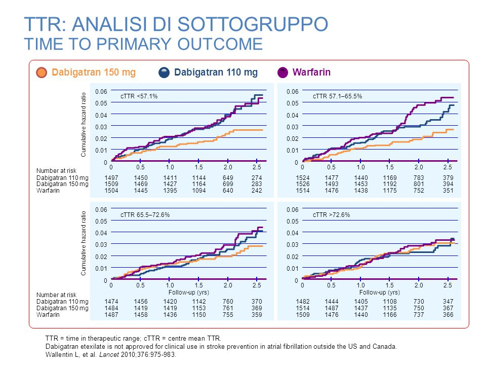 TTR: ANALISI DI SOTTOGRUPPO TIME TO PRIMARY OUTCOME TTR = time in therapeutic range; cTTR = centre mean TTR. Dabigatran etexilate is not approved for
