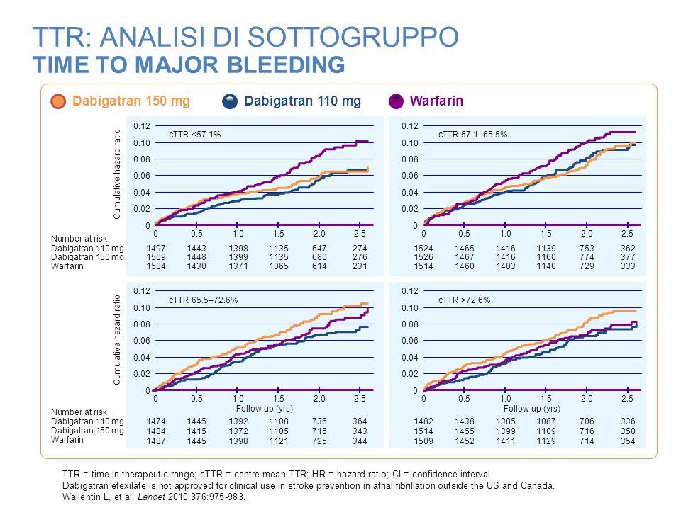 TTR: ANALISI DI SOTTOGRUPPO TIME TO MAJOR BLEEDING Warfarin Dabigatran 150 mg Dabigatran 110 mg Cumulative hazard ratio 00.51.01.52.02.5 Dabigatran 11
