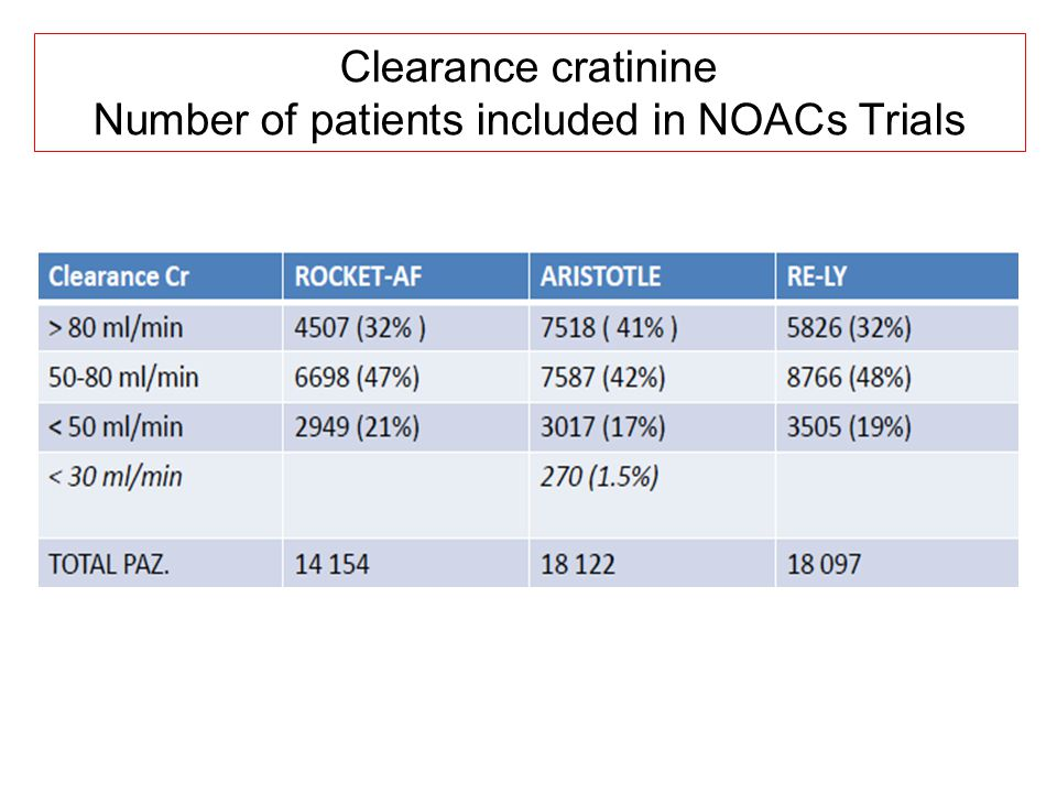 Clearance cratinine Number of patients included in NOACs Trials