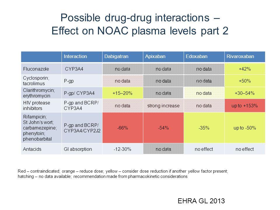 Possible drug-drug interactions – Effect on NOAC plasma levels part 2 InteractionDabigatranApixabanEdoxabanRivaroxaban Fluconazole CYP3A4no data +42%
