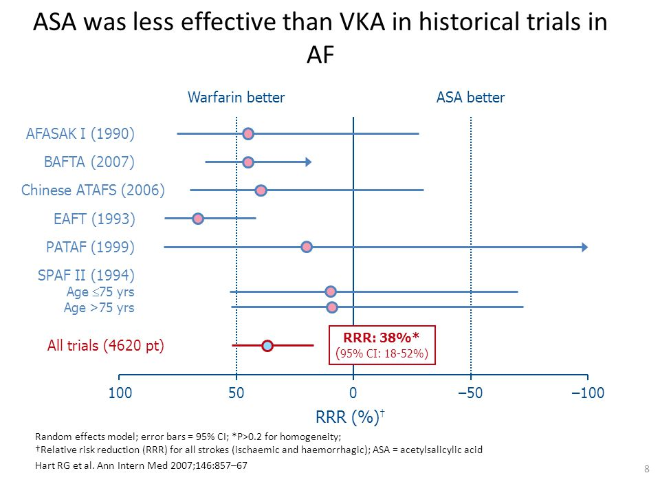 ASA was less effective than VKA in historical trials in AF Random effects model; error bars = 95% CI; *P>0.2 for homogeneity; †Relative risk reduction
