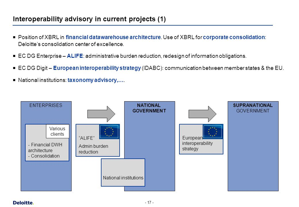 Interoperability advisory in current projects (1) - 17 - ENTERPRISESNATIONAL GOVERNMENT SUPRANATIONAL GOVERNMENT  Position of XBRL in financial datawarehouse architecture.