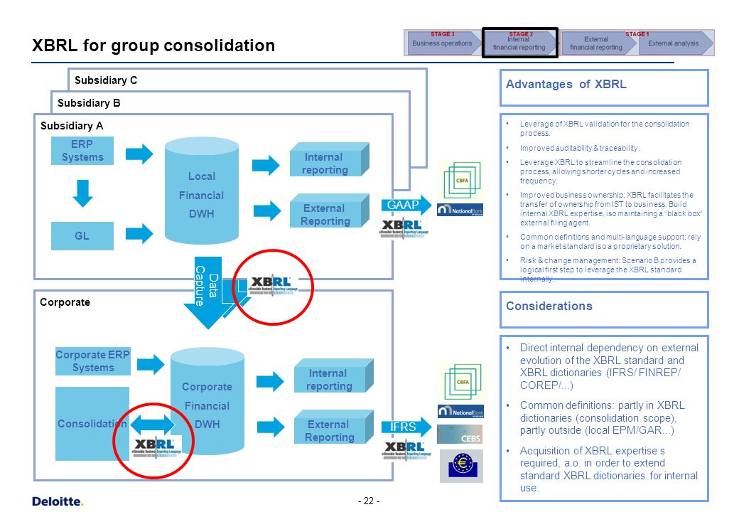 XBRL for group consolidation Corporate Subsidiary C Subsidiary B - 22 - Subsidiary A ERP Systems GL Internal reporting External Reporting Local Financial DWH Leverage of XBRL validation for the consolidation process.