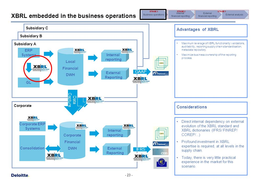 XBRL embedded in the business operations Corporate Subsidiary C Subsidiary B - 23 - Subsidiary A ERP Systems GL Internal reporting External Reporting Local Financial DWH Maximum leverage of XBRL functionality: validations, auditability, reporting supply chain standardisation, metadata repository.