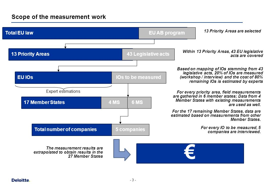 Scope of the measurement work - 3 - Total EU law EU AB program 13 Priority Areas are selected Based on mapping of IOs stemming from 43 legislative acts, 20% of IOs are measured (workshop / interview) and the cost of 80% remaining IOs is estimated by experts For every priority area, field measurements are gathered in 6 member states; Data from 4 Member States with existing measurements are used as well.