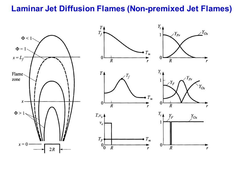 Laminar Jet Diffusion Flames (Non-premixed Jet Flames)
