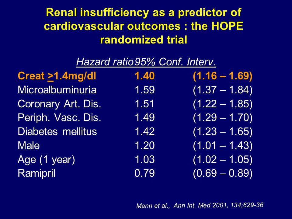 Renal insufficiency as a predictor of cardiovascular outcomes : the HOPE randomized trial Hazard ratio95% Conf.