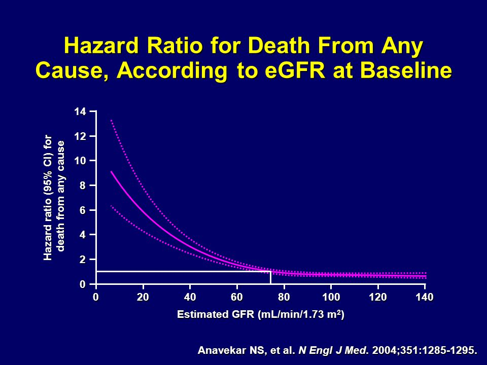 Hazard Ratio for Death From Any Cause, According to eGFR at Baseline 14 12 10 8 6 4 2 0 0204080 60 100120140 Estimated GFR (mL/min/1.73 m 2 ) Hazard ratio (95% CI) for death from any cause Anavekar NS, et al.
