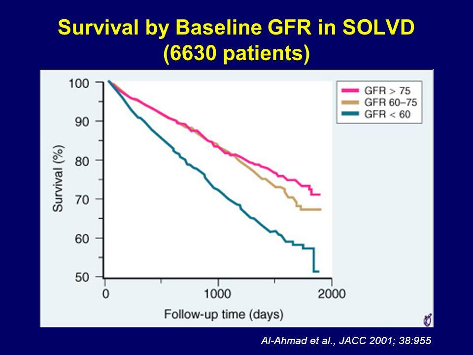 Survival by Baseline GFR in SOLVD (6630 patients) Al-Ahmad et al., JACC 2001; 38:955