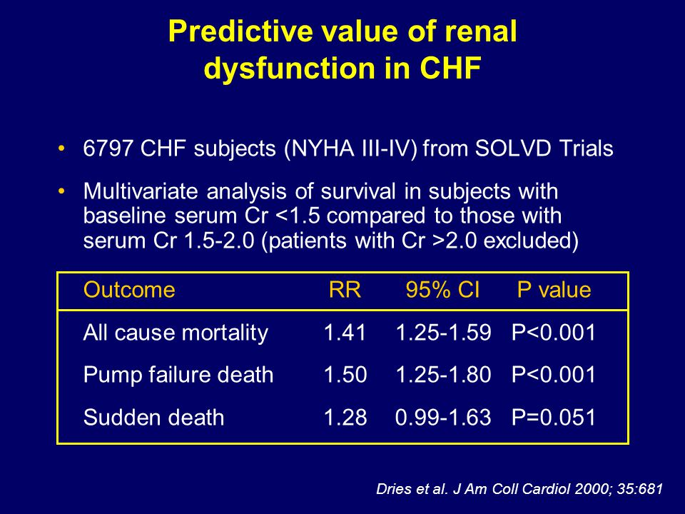 Predictive value of renal dysfunction in CHF 6797 CHF subjects (NYHA III-IV) from SOLVD Trials Multivariate analysis of survival in subjects with baseline serum Cr 2.0 excluded) OutcomeRR95% CIP value All cause mortality1.411.25-1.59P<0.001 Pump failure death1.501.25-1.80P<0.001 Sudden death1.280.99-1.63P=0.051 Dries et al.