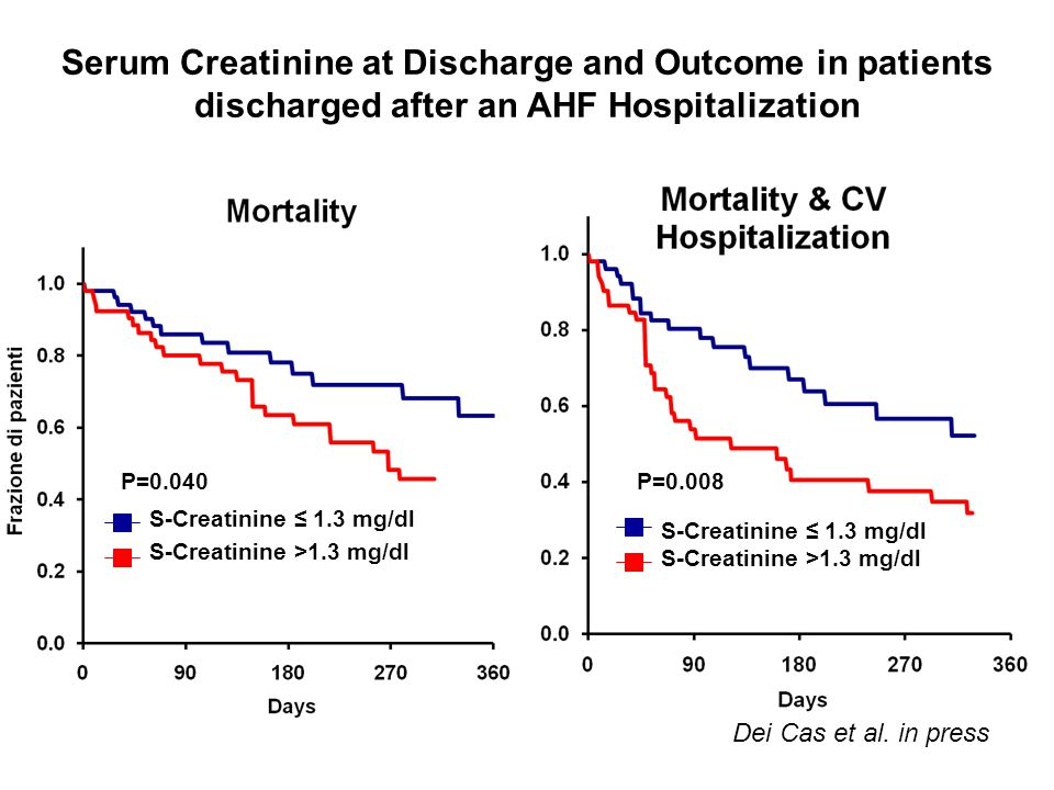 Serum Creatinine at Discharge and Outcome in patients discharged after an AHF Hospitalization P=0.008P=0.040 S-Creatinine ≤ 1.3 mg/dl S-Creatinine >1.3 mg/dl S-Creatinine ≤ 1.3 mg/dl S-Creatinine >1.3 mg/dl Dei Cas et al.