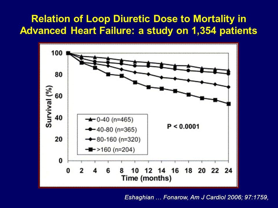 Relation of Loop Diuretic Dose to Mortality in Advanced Heart Failure: a study on 1,354 patients Eshaghian … Fonarow, Am J Cardiol 2006; 97:1759,
