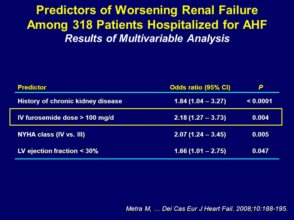 Predictors of Worsening Renal Failure Among 318 Patients Hospitalized for AHF Results of Multivariable Analysis Predictor Odds ratio (95% CI) P History of chronic kidney disease 1.84 (1.04 – 3.27) < 0.0001 IV furosemide dose > 100 mg/d 2.18 (1.27 – 3.73) 0.004 NYHA class (IV vs.