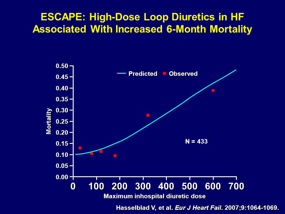 ESCAPE: High-Dose Loop Diuretics in HF Associated With Increased 6-Month Mortality N = 433 Maximum inhospital diuretic dose PredictedObserved0.500.45 0.40 0.35 0.30 0.25 0.20 0.15 0.10 0.05 0.00 0100200300400500600700 Mortality Hasselblad V, et al.