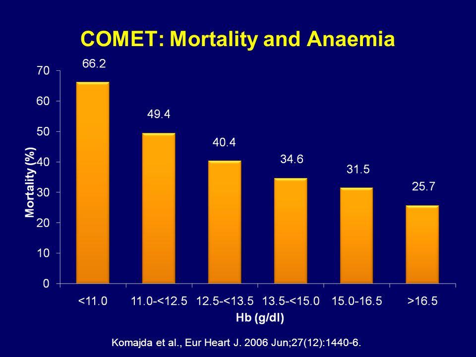 COMET: Mortality and Anaemia Komajda et al., Eur Heart J. 2006 Jun;27(12):1440-6.